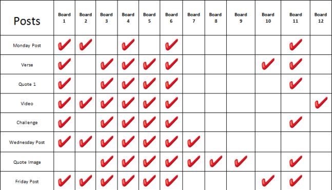 sample pinning schedule